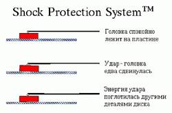 Quantum Shock Protection System